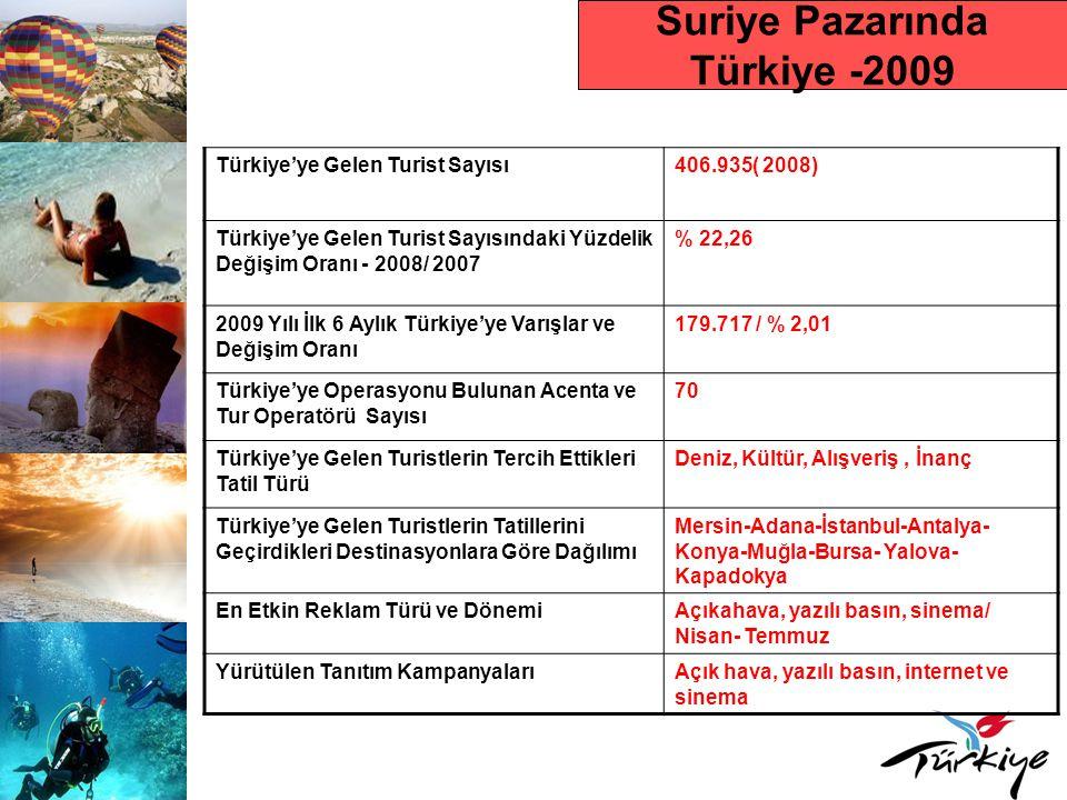 Suriye Pazarında Türkiye -2009