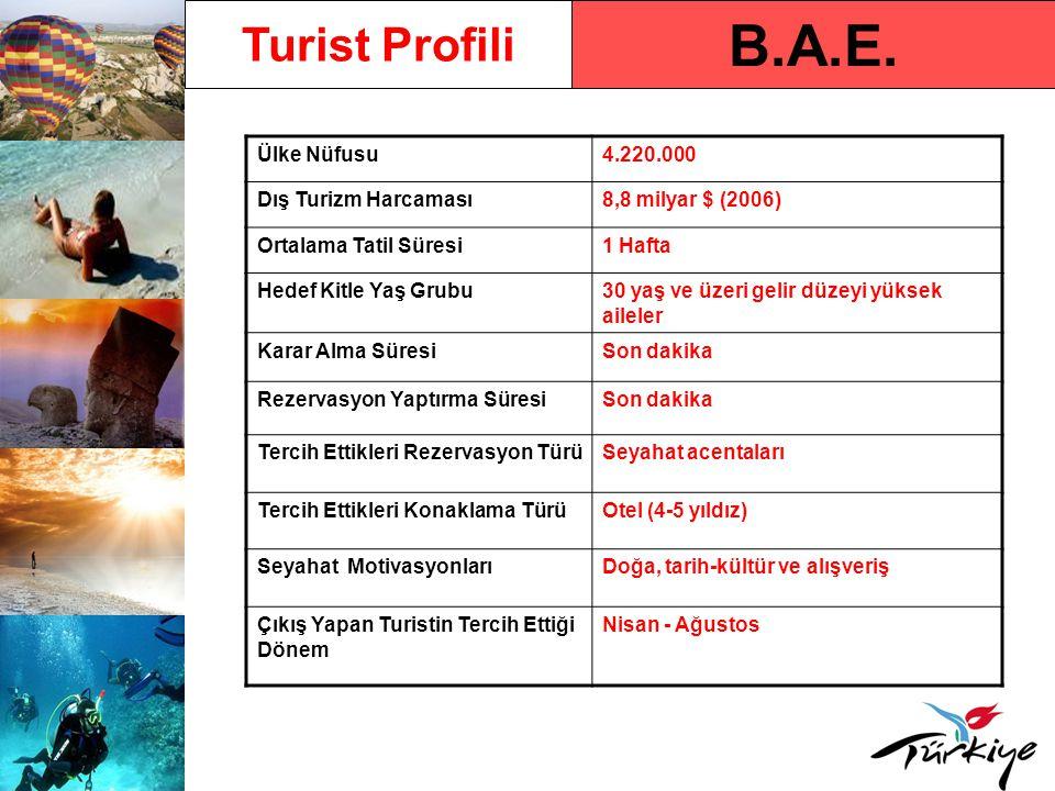 B.A.E. Turist Profili Ülke Nüfusu 4.220.000 Dış Turizm Harcaması