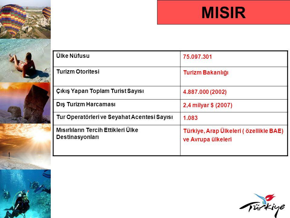 MISIR Ülke Nüfusu 75.097.301 Turizm Otoritesi Turizm Bakanlığı