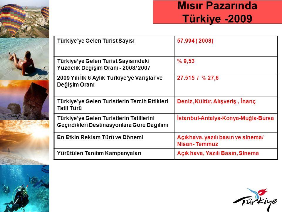 Mısır Pazarında Türkiye -2009