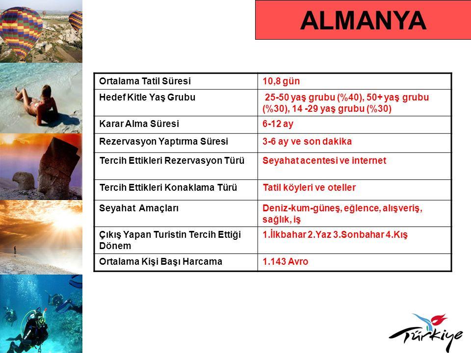 ALMANYA Ortalama Tatil Süresi 10,8 gün Hedef Kitle Yaş Grubu