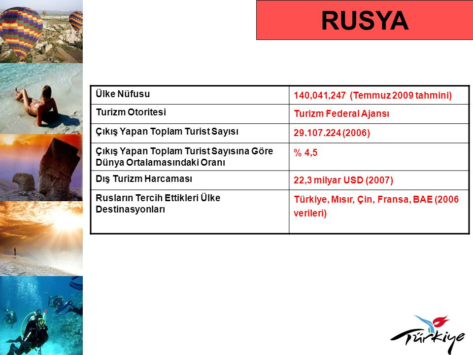 RUSYA Ülke Nüfusu 140,041,247 (Temmuz 2009 tahmini) Turizm Otoritesi