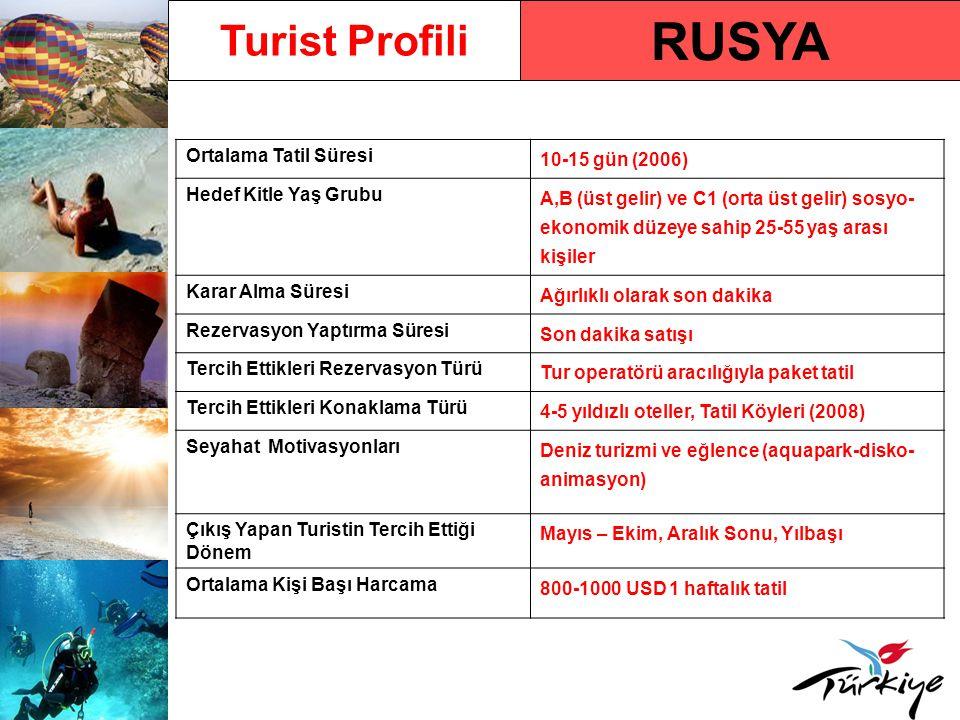 RUSYA Turist Profili Ortalama Tatil Süresi 10-15 gün (2006)