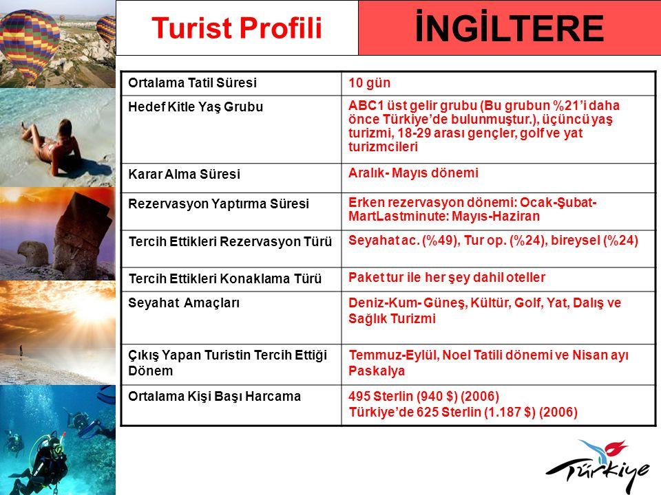İNGİLTERE Turist Profili Ortalama Tatil Süresi 10 gün