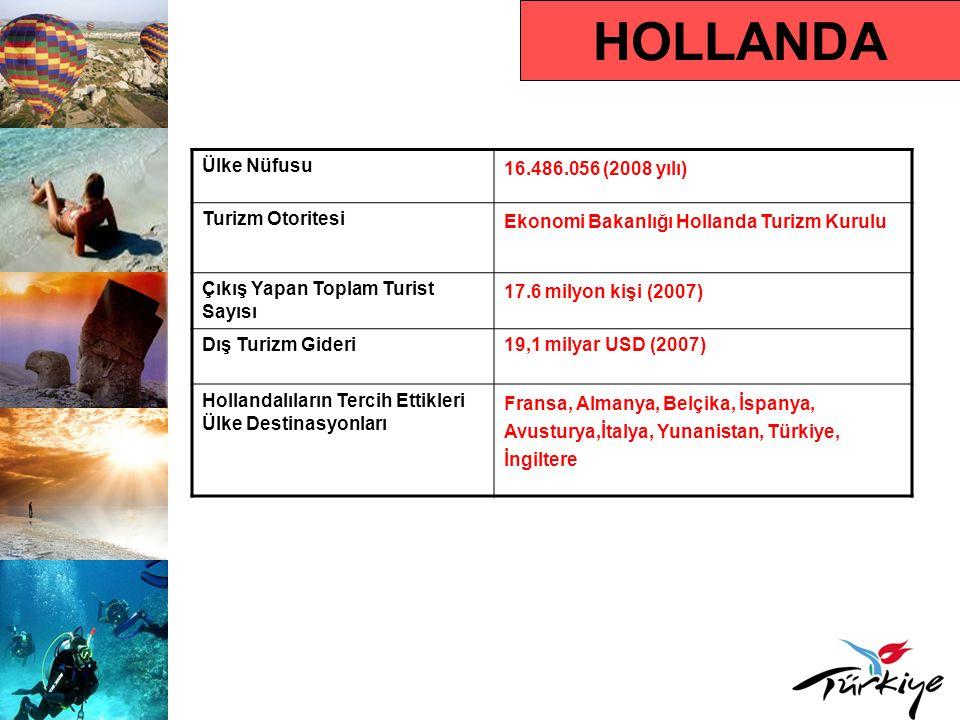 HOLLANDA Ülke Nüfusu 16.486.056 (2008 yılı) Turizm Otoritesi