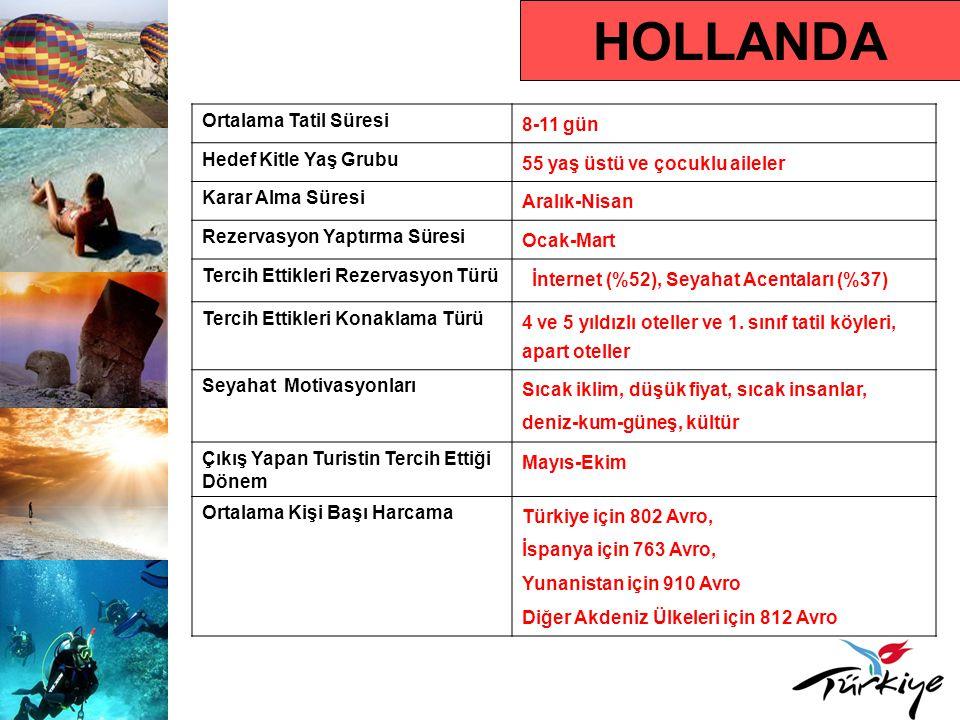HOLLANDA Ortalama Tatil Süresi 8-11 gün Hedef Kitle Yaş Grubu