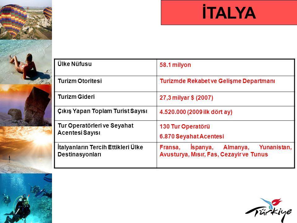 İTALYA Ülke Nüfusu 58.1 milyon Turizm Otoritesi