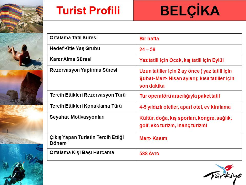 BELÇİKA Turist Profili Ortalama Tatil Süresi Bir hafta