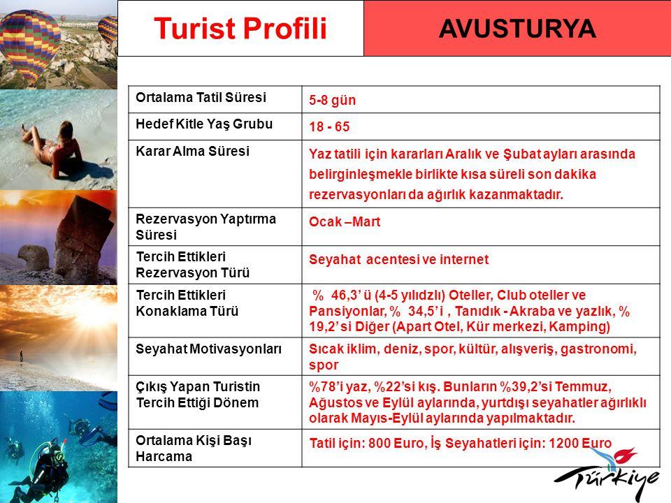 Turist Profili AVUSTURYA Ortalama Tatil Süresi 5-8 gün