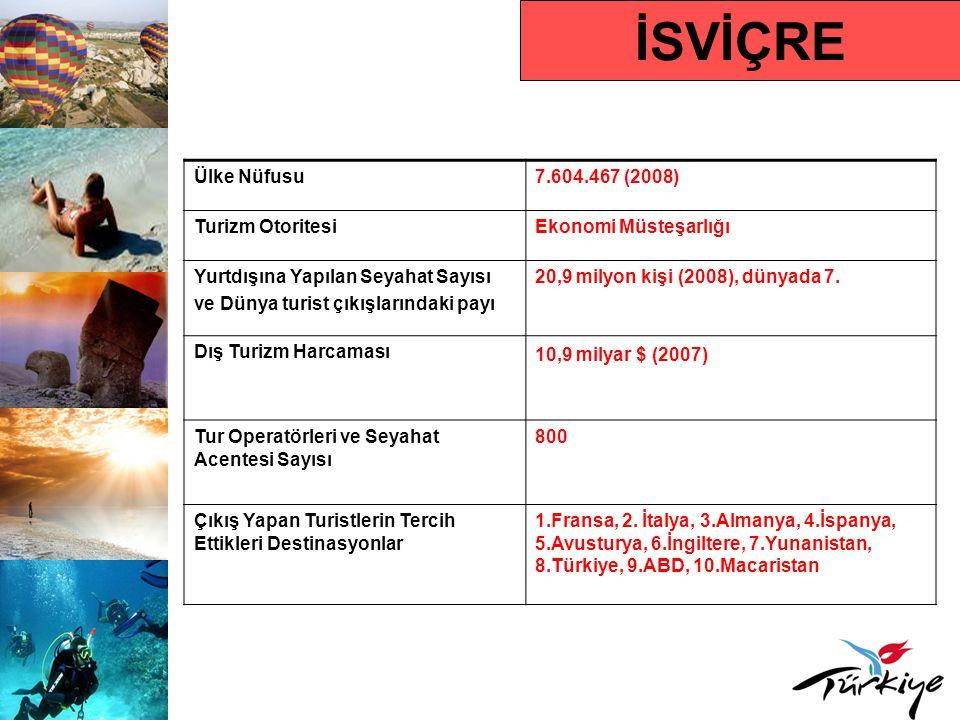 İSVİÇRE Ülke Nüfusu 7.604.467 (2008) Turizm Otoritesi