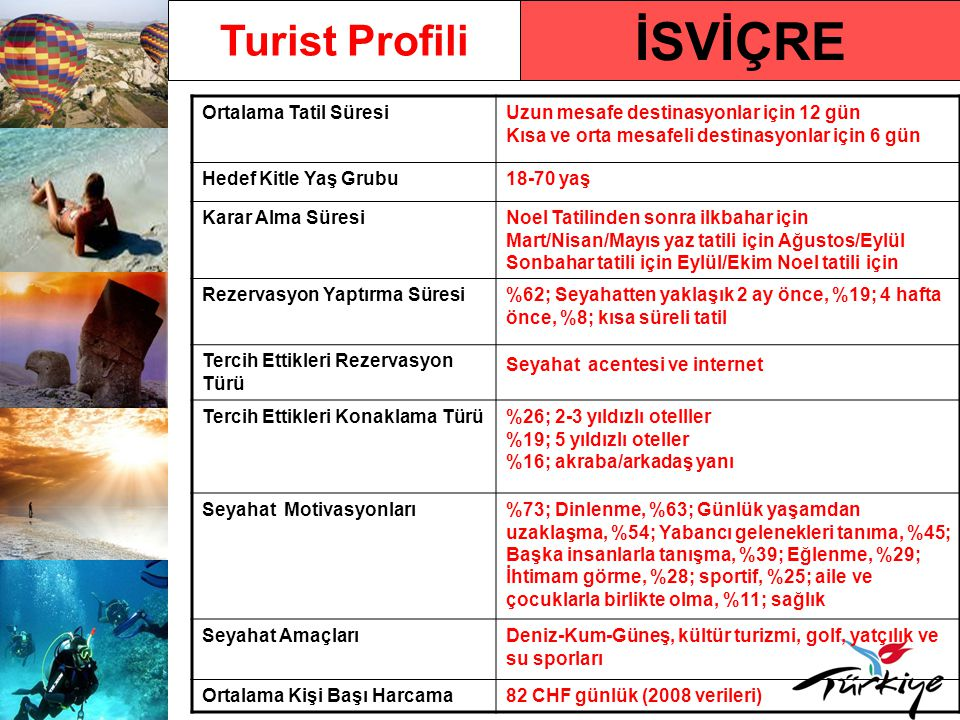 İSVİÇRE Turist Profili Ortalama Tatil Süresi