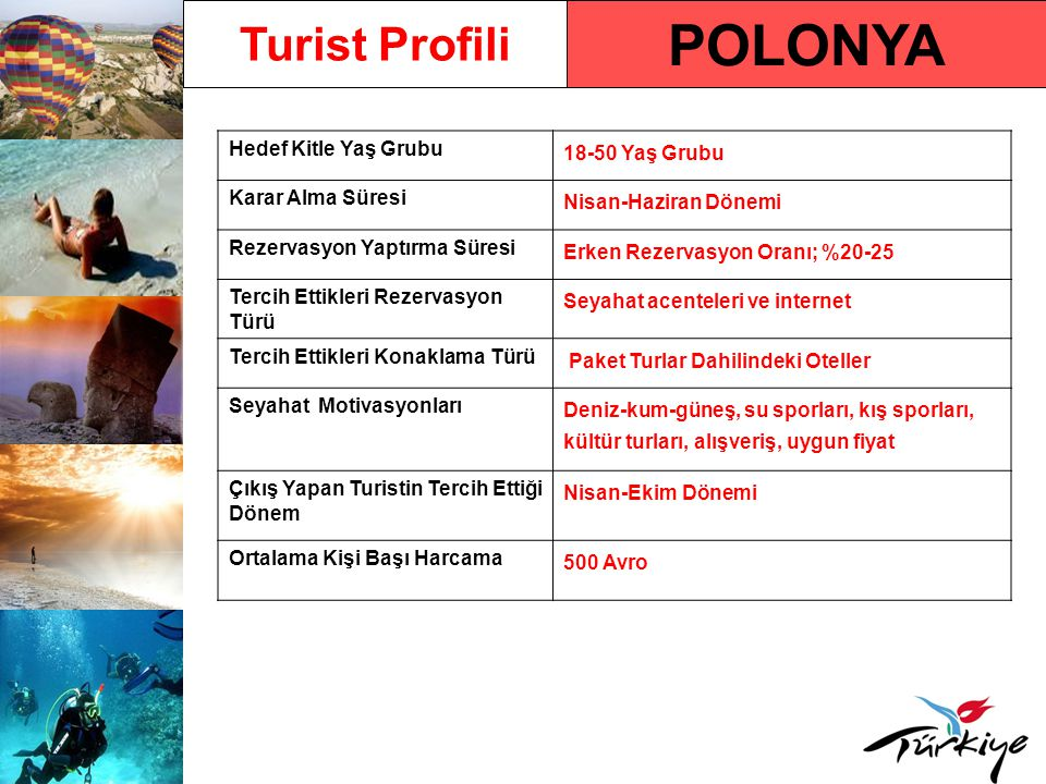 POLONYA Turist Profili Hedef Kitle Yaş Grubu 18-50 Yaş Grubu