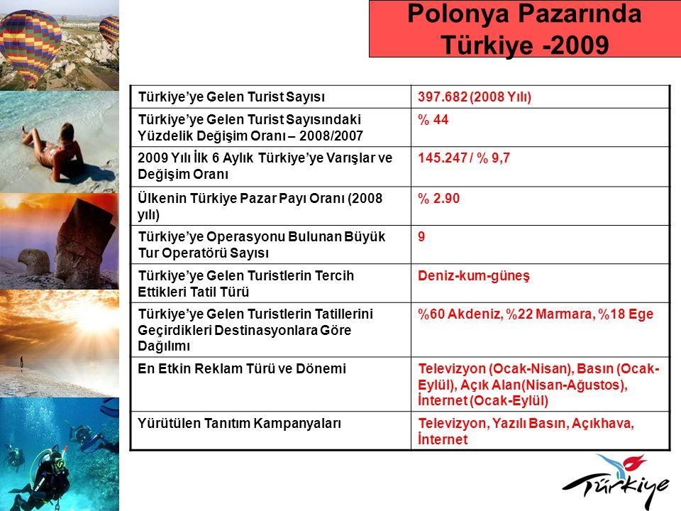 Polonya Pazarında Türkiye -2009