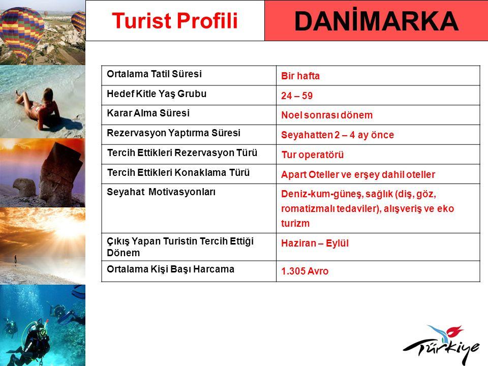 DANİMARKA Turist Profili Ortalama Tatil Süresi Bir hafta