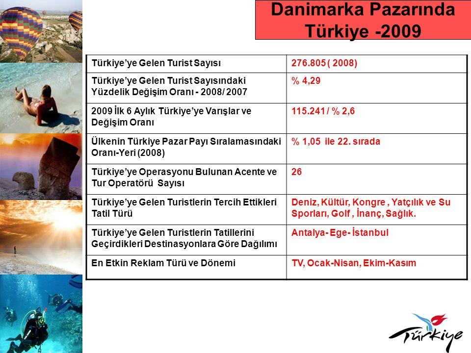 Danimarka Pazarında Türkiye -2009