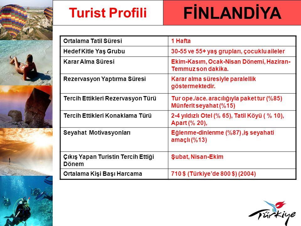 FİNLANDİYA Turist Profili Ortalama Tatil Süresi 1 Hafta