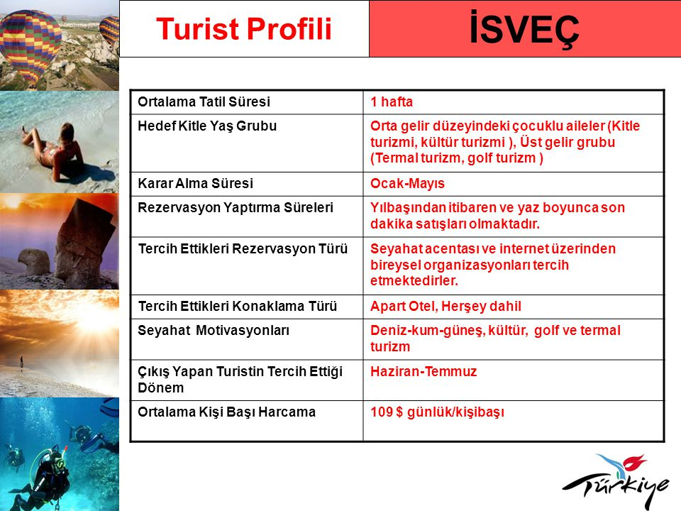 İSVEÇ Turist Profili Ortalama Tatil Süresi 1 hafta