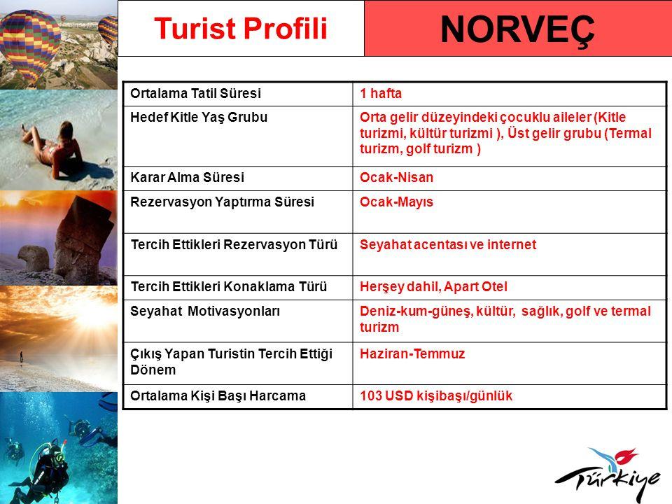NORVEÇ Turist Profili Ortalama Tatil Süresi 1 hafta