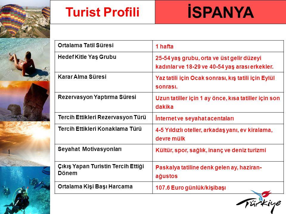 İSPANYA Turist Profili Ortalama Tatil Süresi 1 hafta