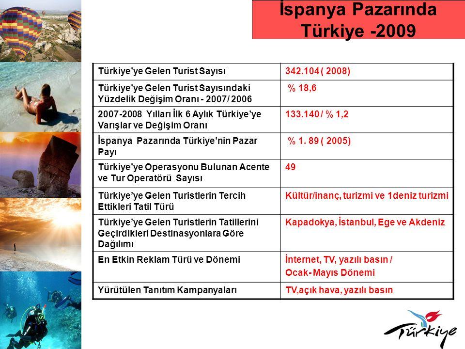 İspanya Pazarında Türkiye -2009