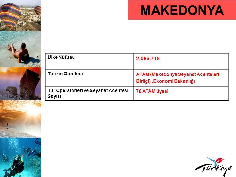 MAKEDONYA 2,066,718 Ülke Nüfusu Turizm Otoritesi