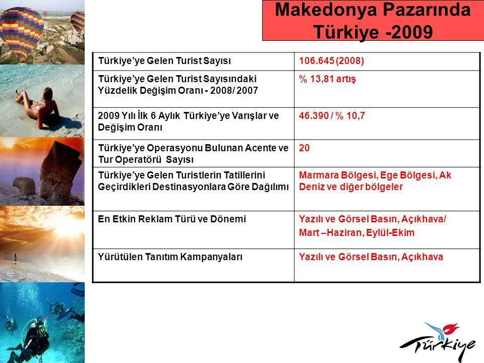 Makedonya Pazarında Türkiye -2009