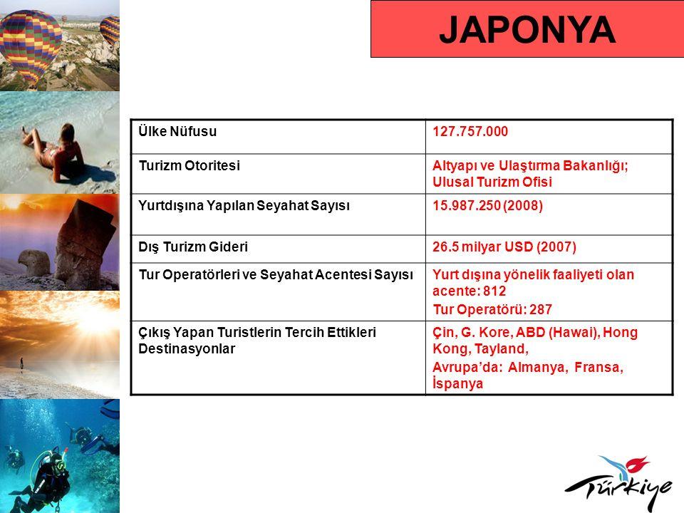 JAPONYA Ülke Nüfusu 127.757.000 Turizm Otoritesi