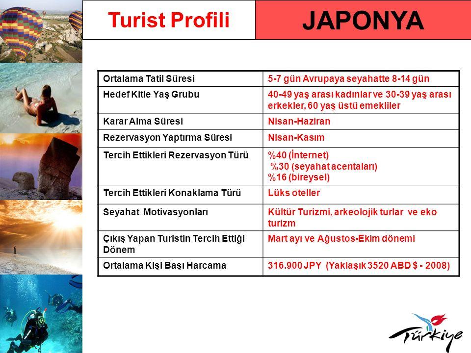 JAPONYA Turist Profili Ortalama Tatil Süresi