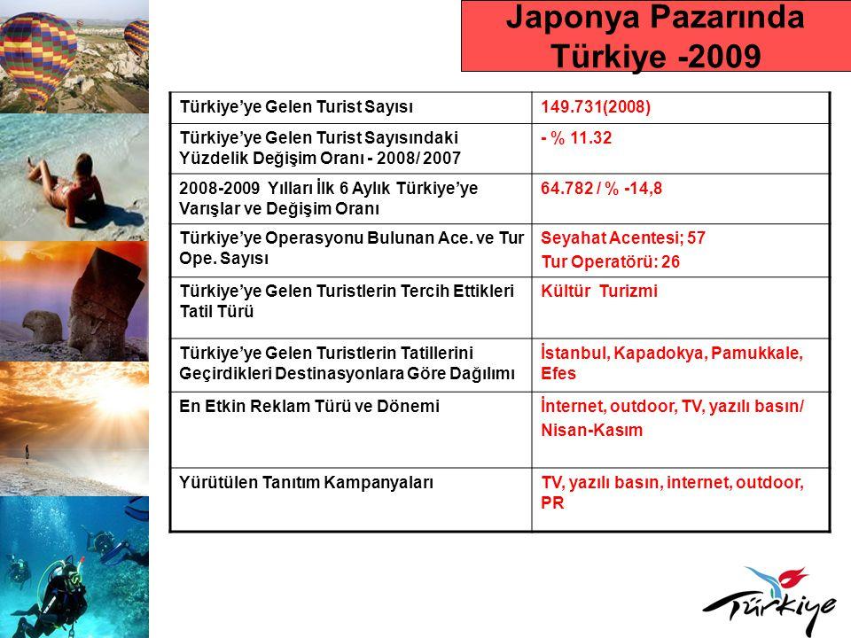 Japonya Pazarında Türkiye -2009