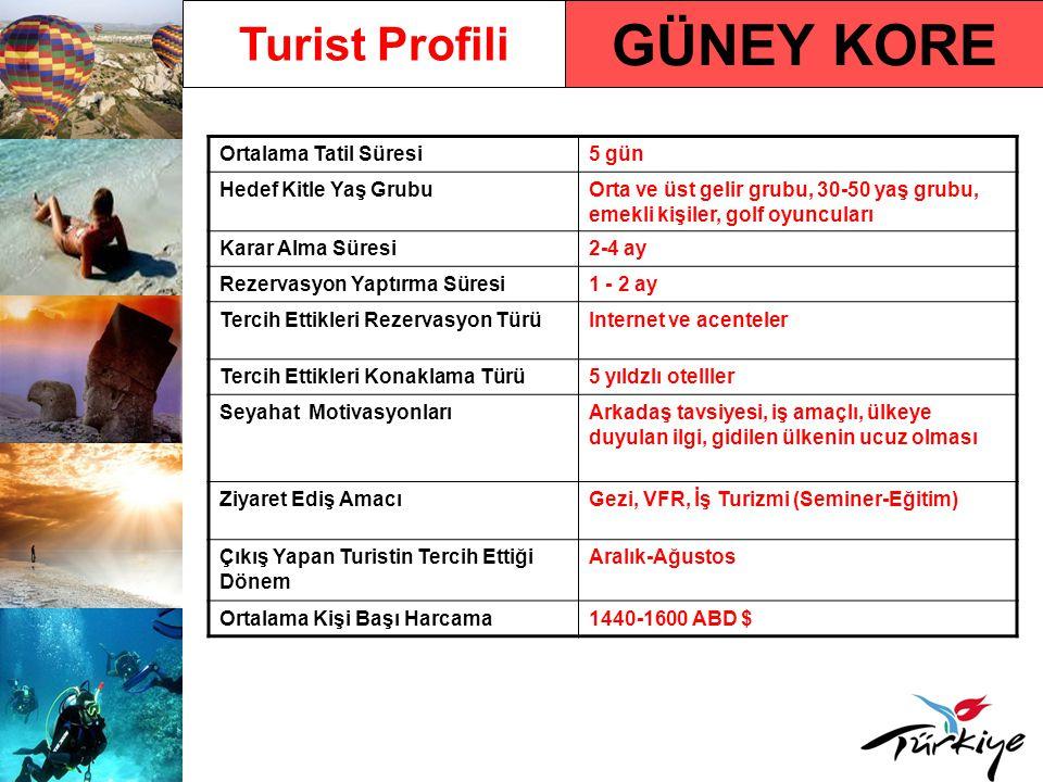 GÜNEY KORE Turist Profili Ortalama Tatil Süresi 5 gün