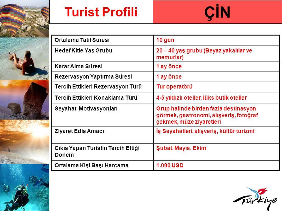 ÇİN Turist Profili Ortalama Tatil Süresi 10 gün Hedef Kitle Yaş Grubu
