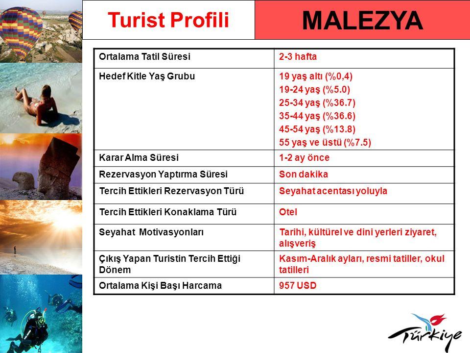 MALEZYA Turist Profili Ortalama Tatil Süresi 2-3 hafta