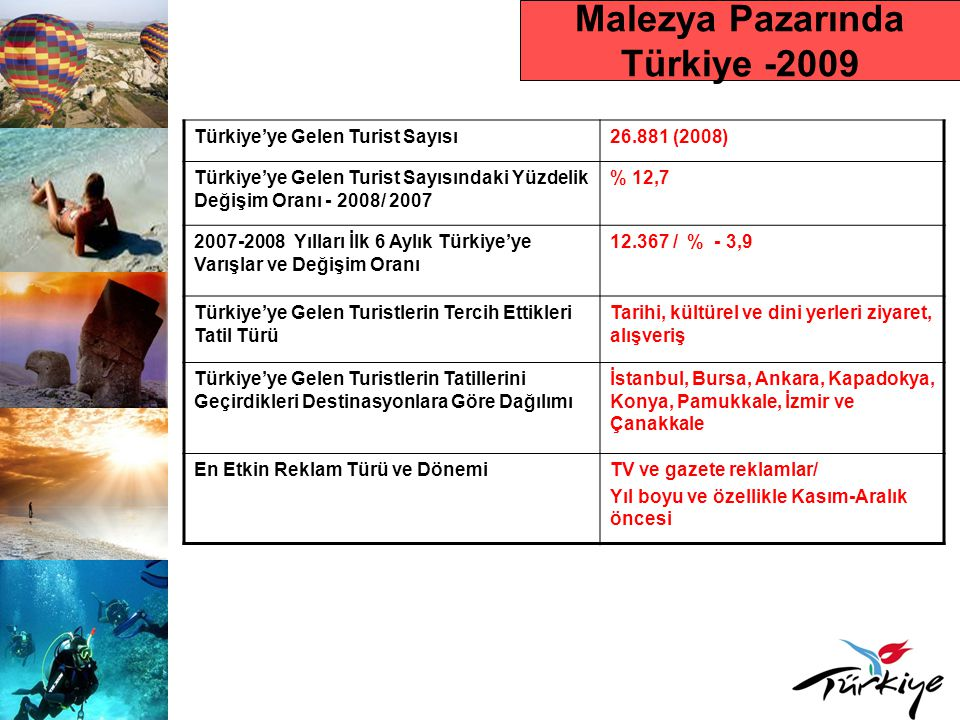 Malezya Pazarında Türkiye -2009