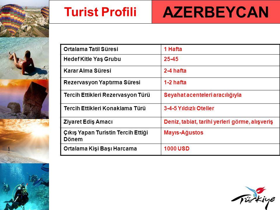 AZERBEYCAN Turist Profili Ortalama Tatil Süresi 1 Hafta