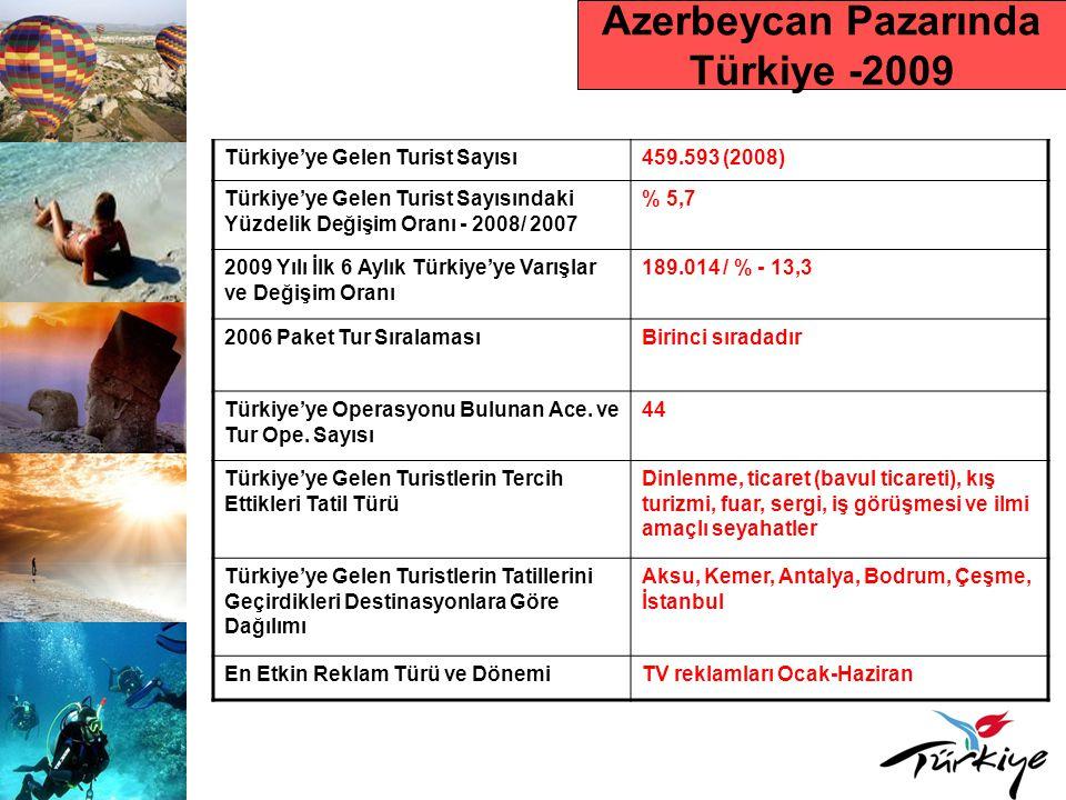 Azerbeycan Pazarında Türkiye -2009