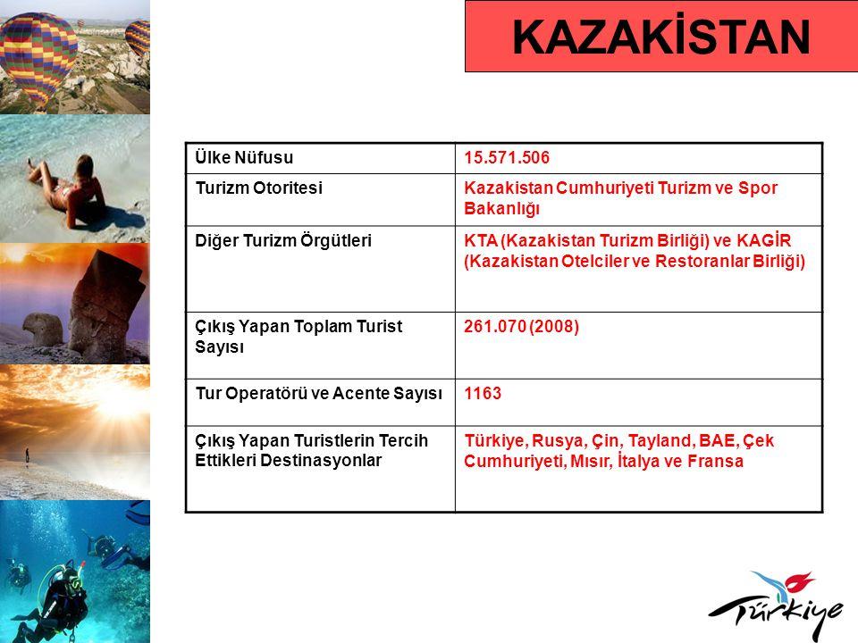 KAZAKİSTAN Ülke Nüfusu 15.571.506 Turizm Otoritesi