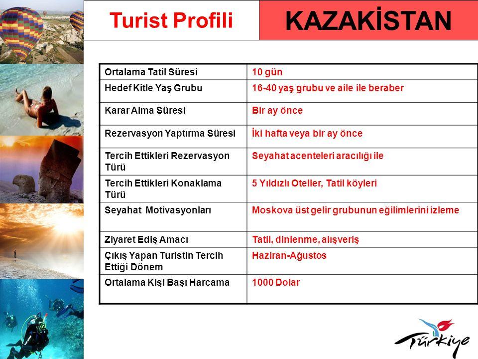 KAZAKİSTAN Turist Profili Ortalama Tatil Süresi 10 gün