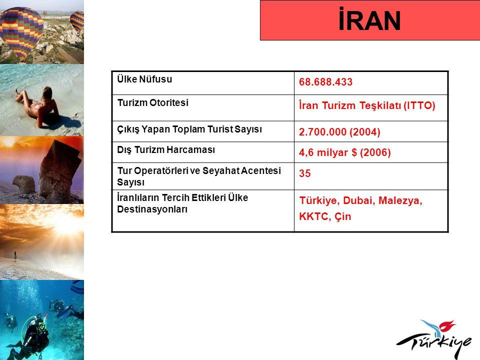 İRAN 68.688.433 İran Turizm Teşkilatı (ITTO) 2.700.000 (2004)