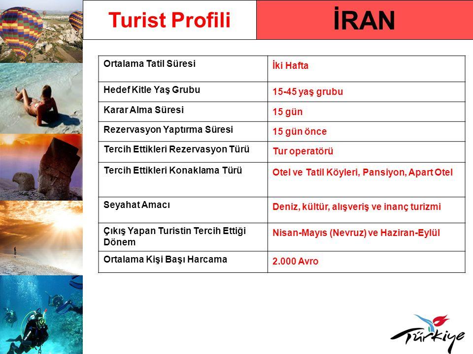 İRAN Turist Profili Ortalama Tatil Süresi İki Hafta
