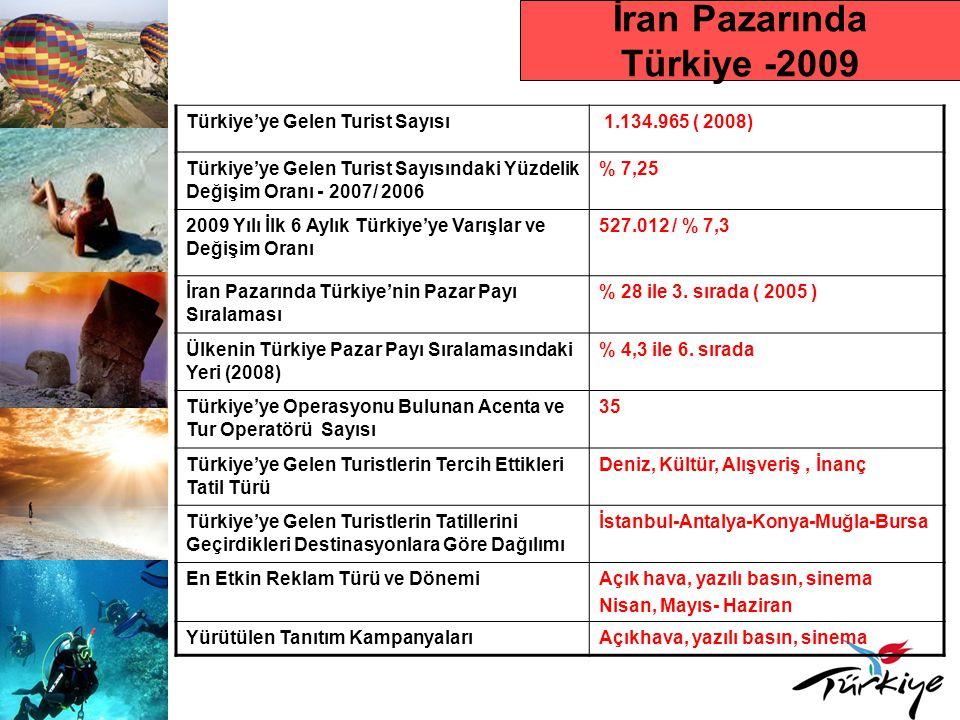 İran Pazarında Türkiye -2009