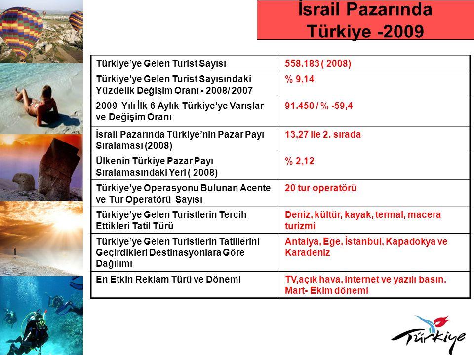 İsrail Pazarında Türkiye -2009