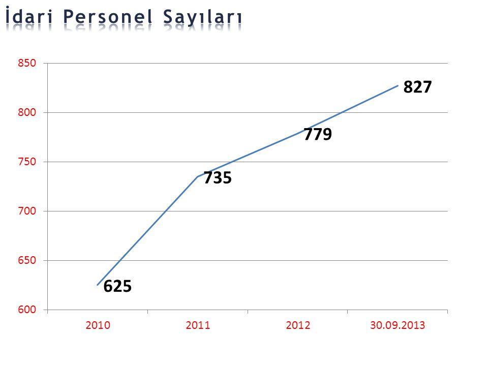 İdari Personel Sayıları
