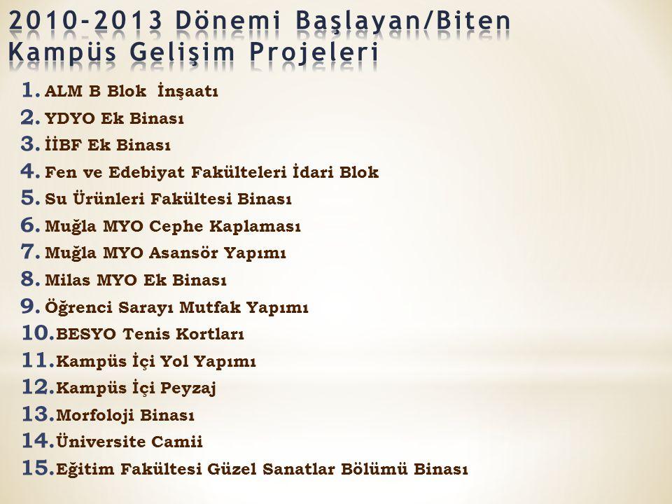 2010-2013 Dönemi Başlayan/Biten Kampüs Gelişim Projeleri