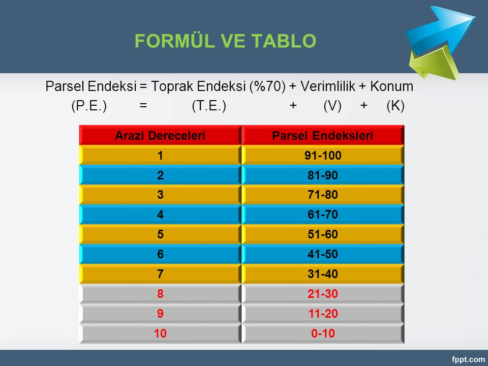 FORMÜL VE TABLO Parsel Endeksi = Toprak Endeksi (%70) + Verimlilik + Konum (P.E.) = (T.E.) + (V) + (K)