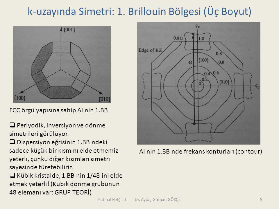 k-uzayında Simetri: 1. Brillouin Bölgesi (Üç Boyut)