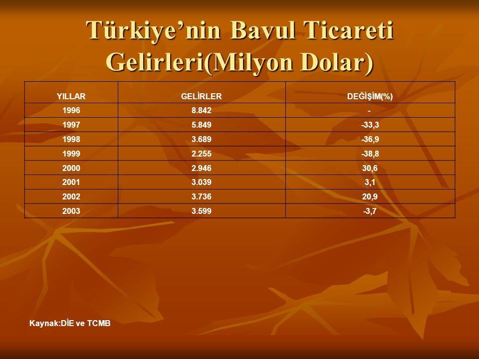 Türkiye'nin Bavul Ticareti Gelirleri(Milyon Dolar)