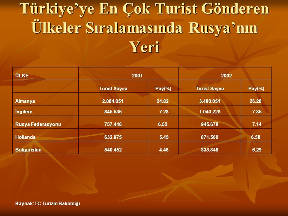 Türkiye'ye En Çok Turist Gönderen Ülkeler Sıralamasında Rusya'nın Yeri