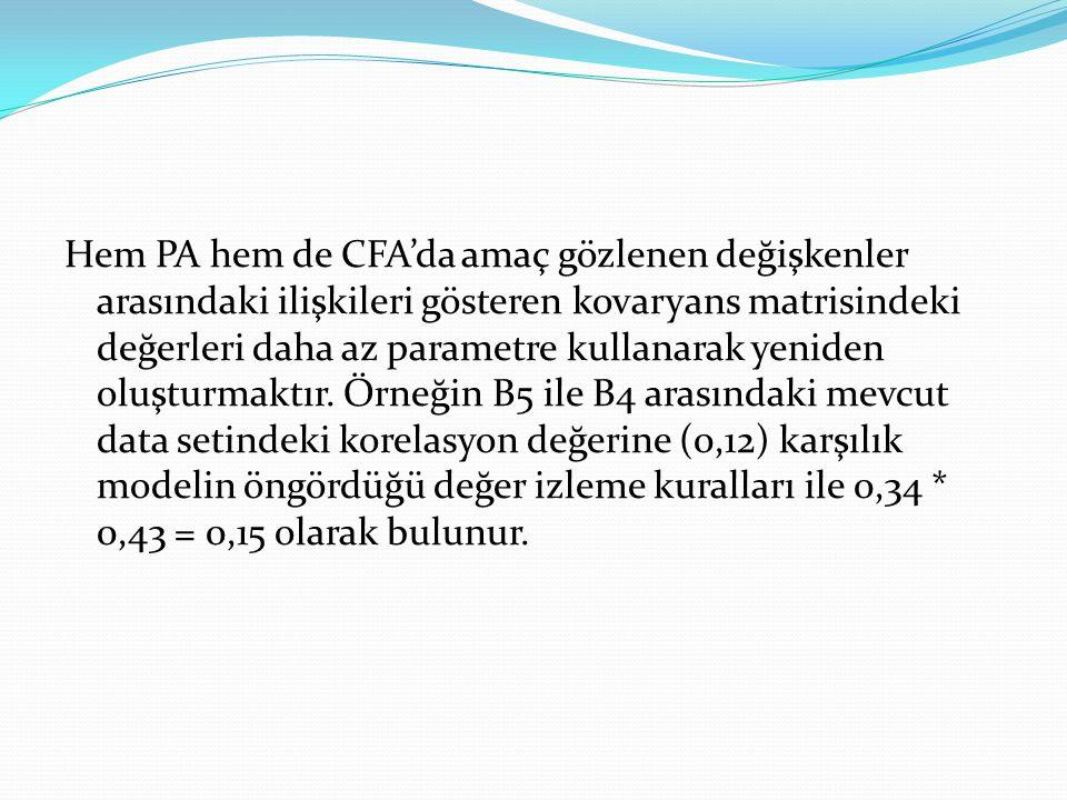 Hem PA hem de CFA'da amaç gözlenen değişkenler arasındaki ilişkileri gösteren kovaryans matrisindeki değerleri daha az parametre kullanarak yeniden oluşturmaktır.