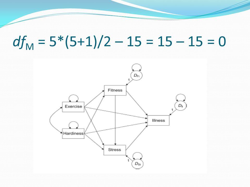 dfM = 5*(5+1)/2 – 15 = 15 – 15 = 0