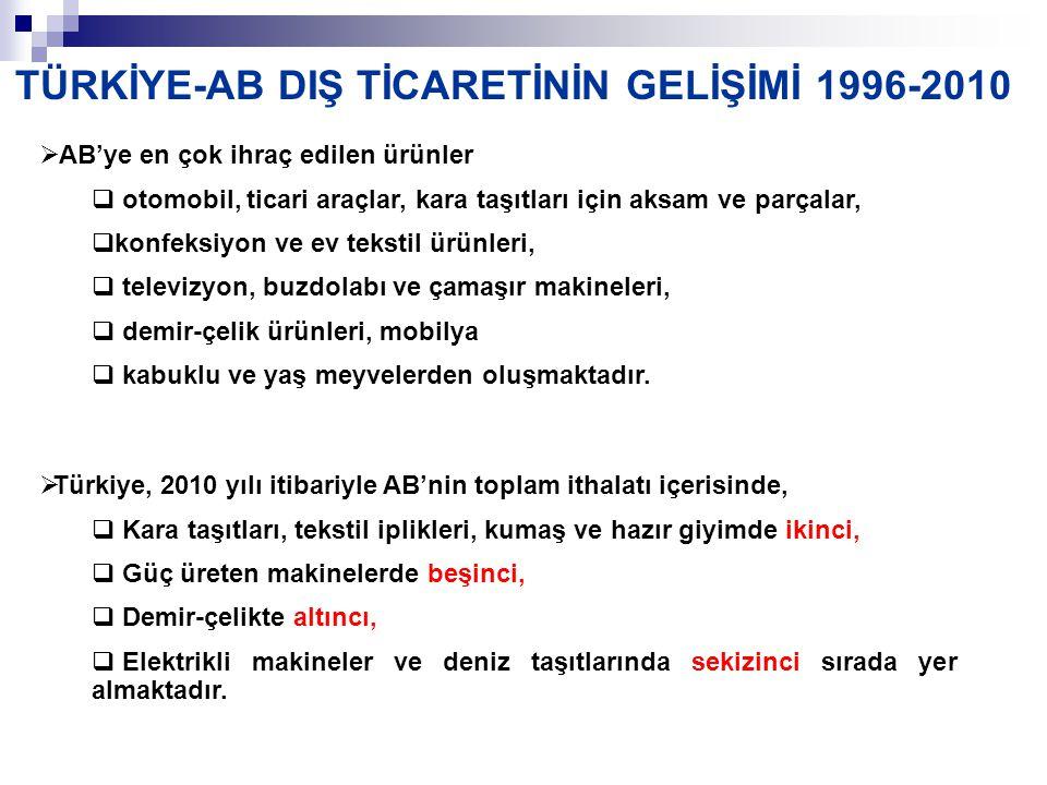 TÜRKİYE-AB DIŞ TİCARETİNİN GELİŞİMİ 1996-2010
